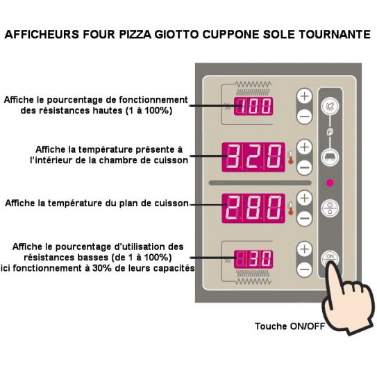 Four pizza GIOTTO CUPPONE GT110 explications des commandes des afficheurs